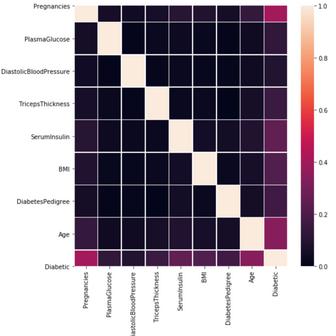 Analysis of Diabetes dataset