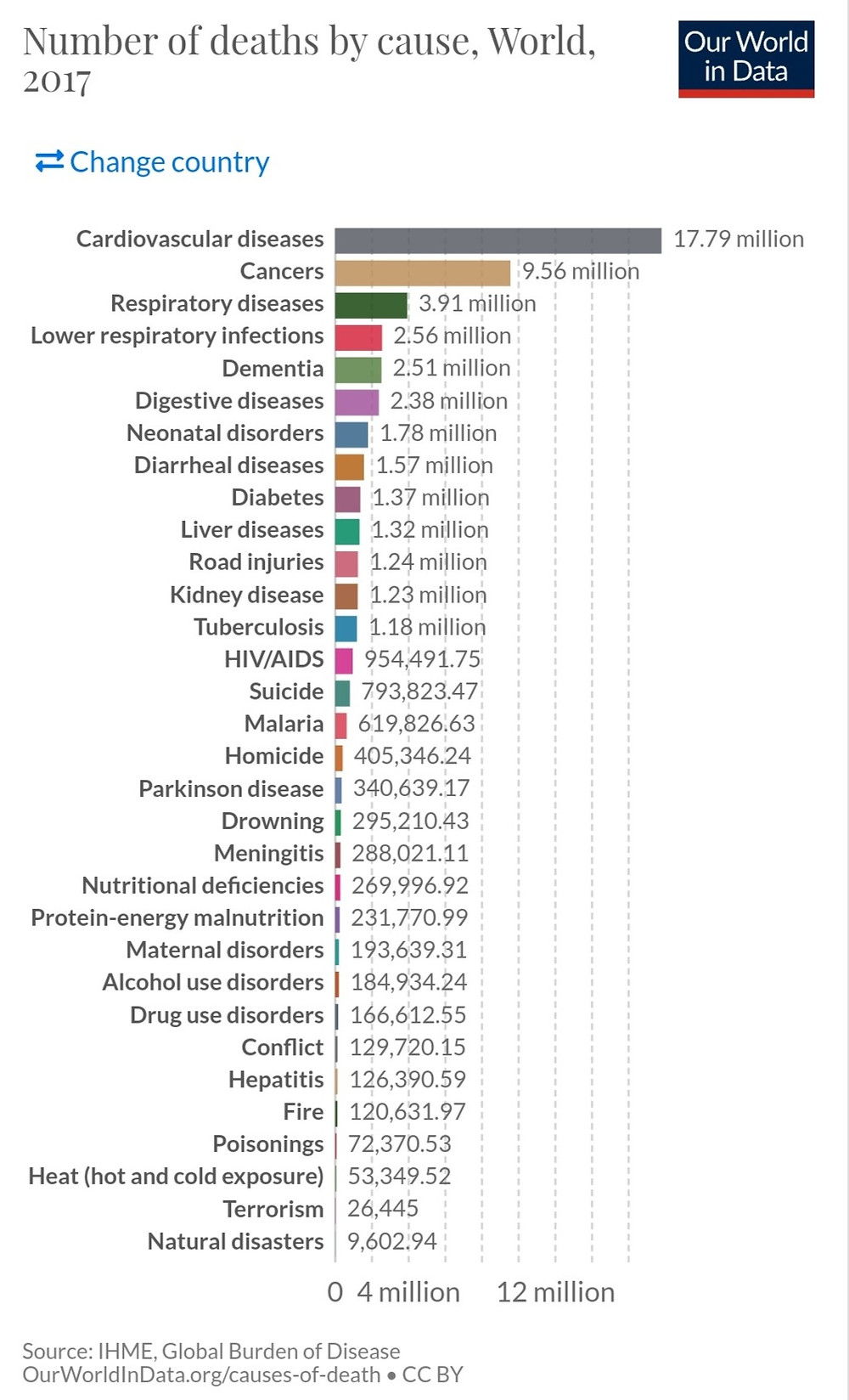 Deaths due to NCDs in 2017 worldwide