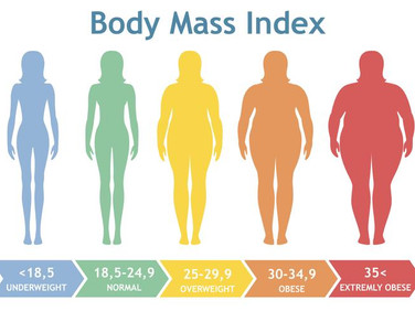 Obesity - The major health issue in the present times!