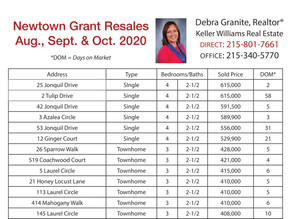 Newtown Grant Real Estate Resales August, September, October 2020