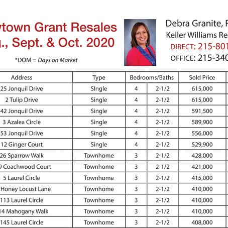 Newtown Grant Real Estate Resales August, September, October 2020