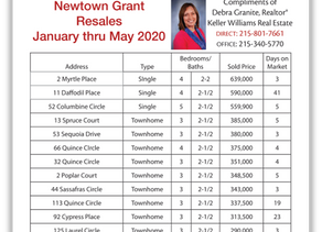 Newtown Grant Resales January thru May