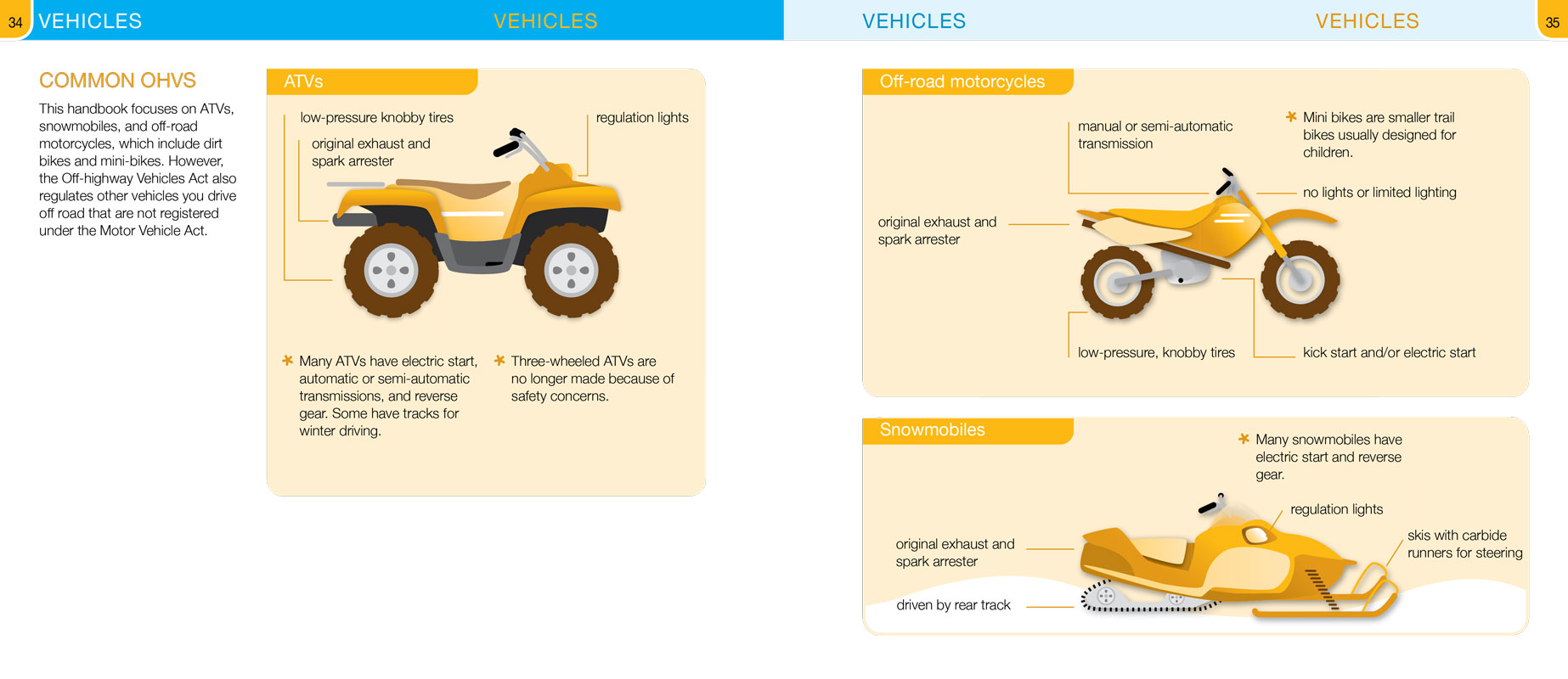 OHV Vehicles
