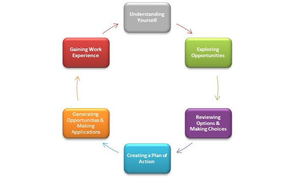 The image shows the different stages that go into the Career Planning Process