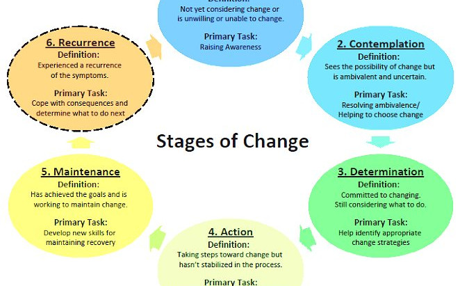 """Meeting 6/28/21 """"Stages of Change and our CoDA Recovery"""""""