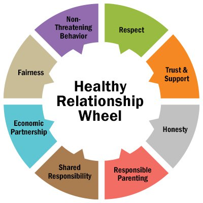 Meeting 6/5/2020 Healthy Relationships in Recovery