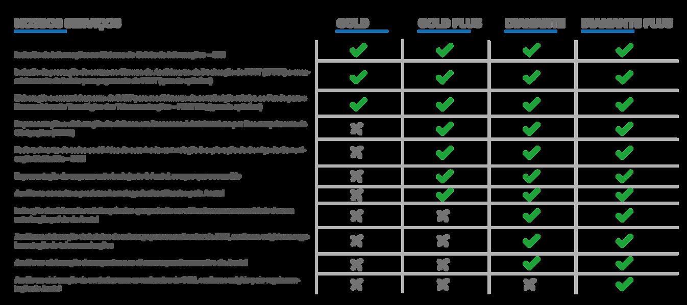 Lista Comparativa dos Planos_Prancheta 1