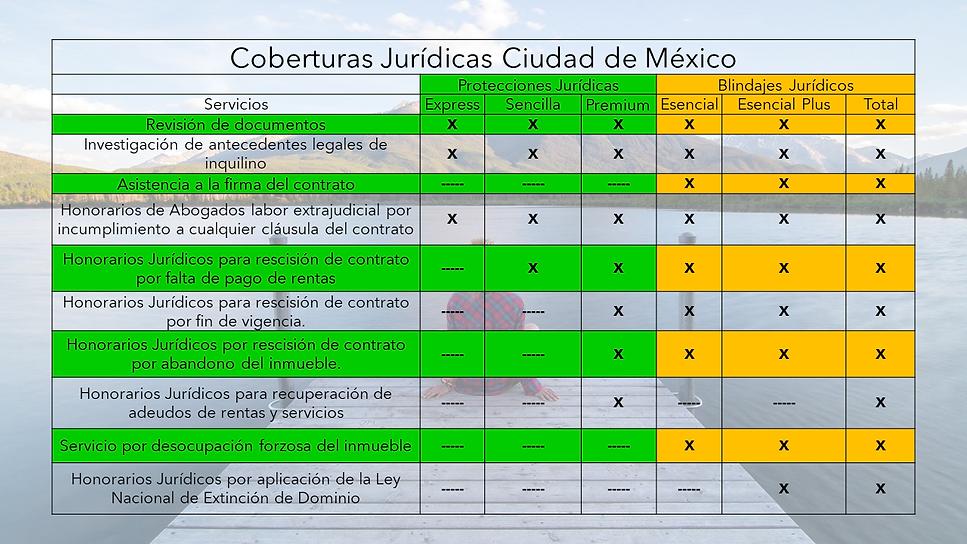 Coberturas Arrendamiento PLP.png