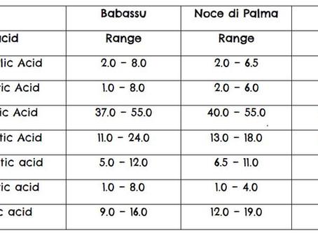 Cocco, Noce di Palma e Babassu
