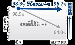 01初期と耐久試験後の熱カット率の変化図1.png