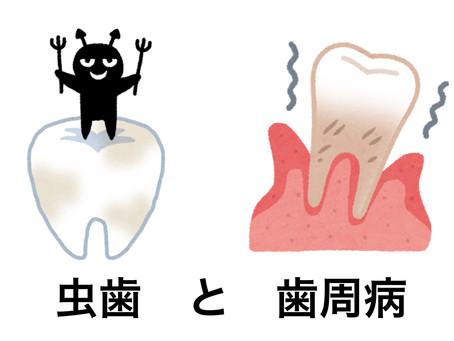 当院の「虫歯」と「歯周病」のリスク評価ツール