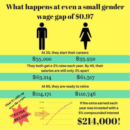Gender Wage Gap 101