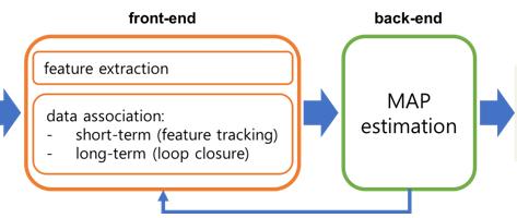 SLAM System Configuration