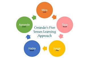 Creando Five senses.png