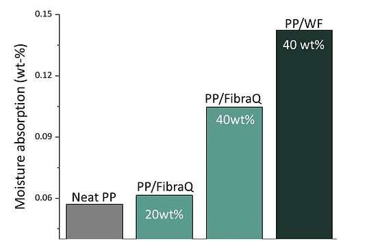 Moisture%20absorption%20FibraQ%20(1)_edi