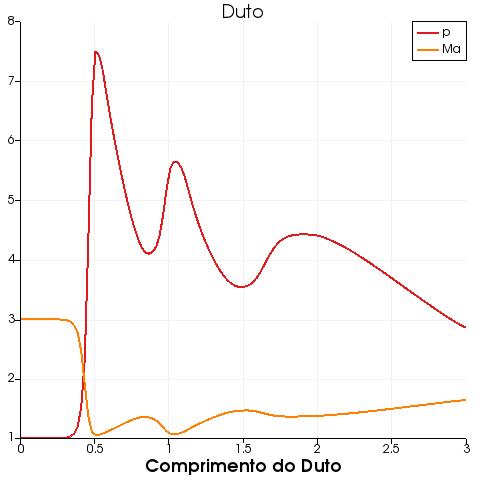 imagem dos dados do escoamento