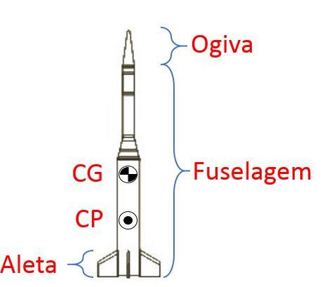 imagem de um foguete