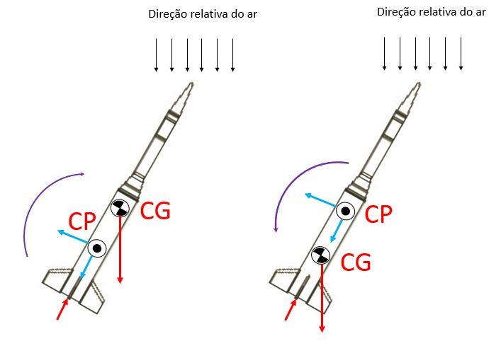 imagem estabilidade de um foguete