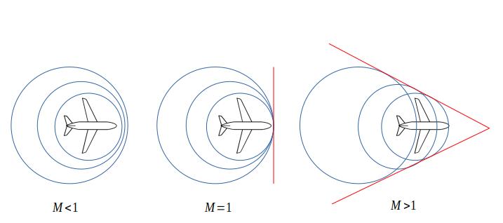 imagem das ondas de som