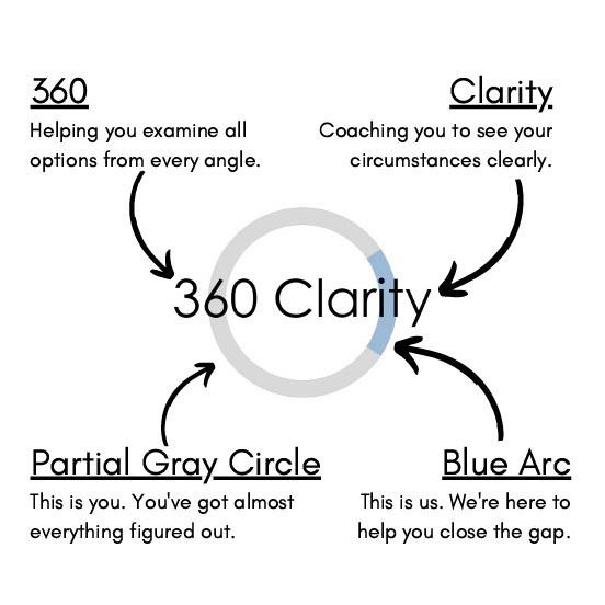 360 Clarity Logo Explainer