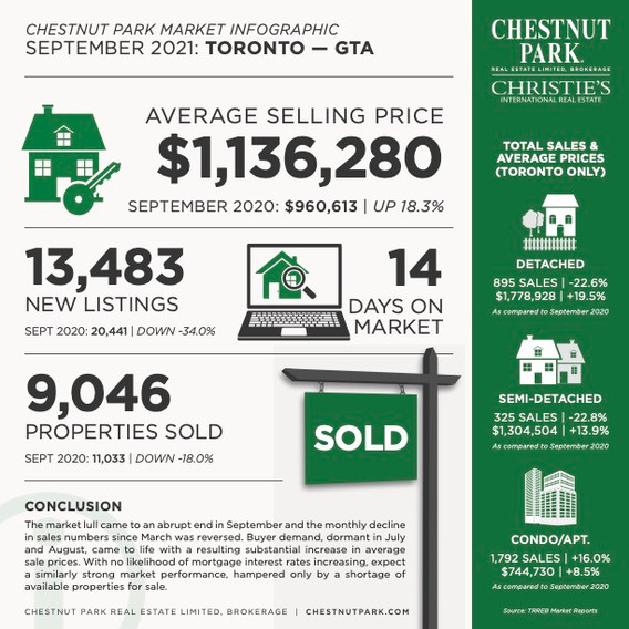 Toronto_MarketInfographic_Sept2021_01 (1).jpg