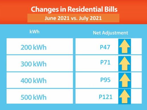 Electricity Rates to Rise Up Again in July