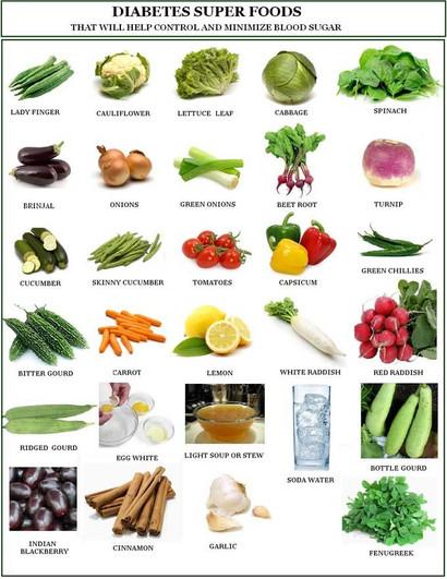 Thực Phẩm Tốt Nhất và Tồi Tệ Nhất Cho Bệnh Tiểu Đường. Best & Worst Food for Diabetes