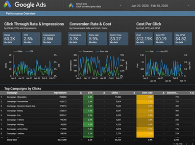 Google Data Studio - Google Ads Performance Overview from Adwords
