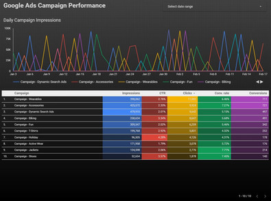 Google Data Studio - Campaign Performance from Adwords