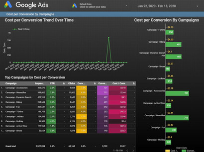 Google Data Studio - Cost per Conversion by Campaigns from Adwords