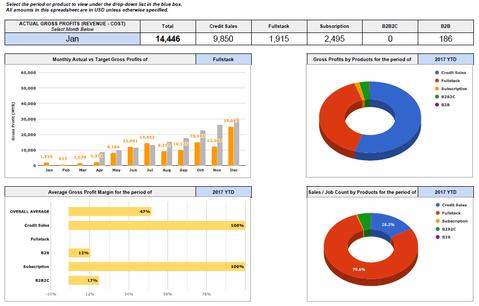 Excel - Sales Dashboard