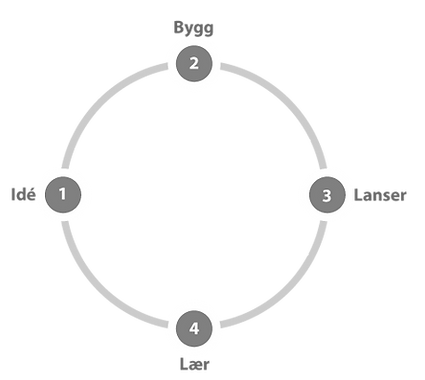 Lean Startup Iteration Cycle