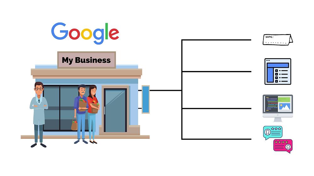 Google My Business Ranking Factors Graphic