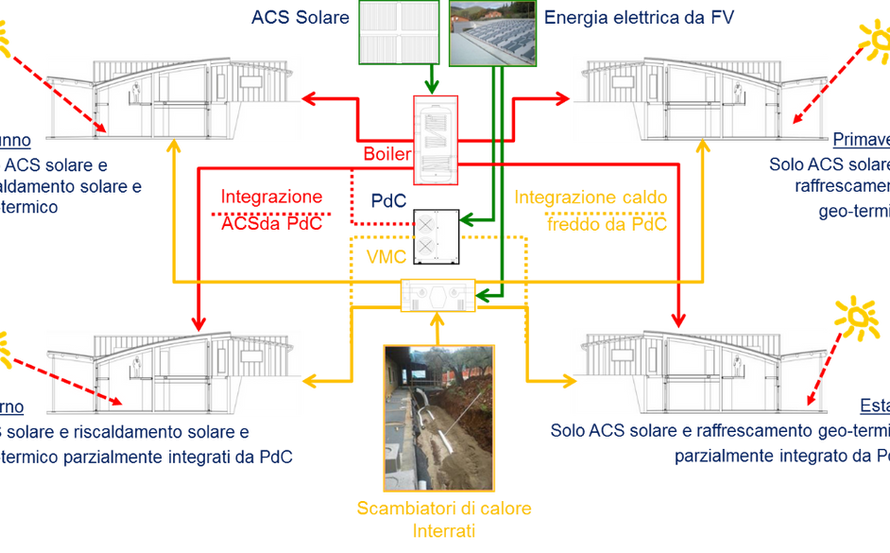 SEASONAL SCHEME OF MECHANICAL AND RES SYSTEMS