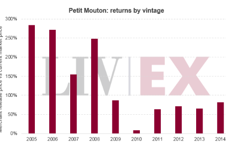 Second wines - bursting full of investment potential