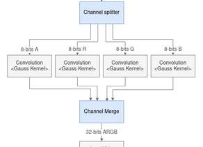 RidgeRun FPGA-ISP to easily create a Image Signal Processing ISP on FPGA