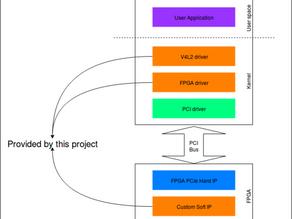 RidgeRun's V4L2 interface for PCIe connected FPGAs : FPGA V4L2 PCIe Driver