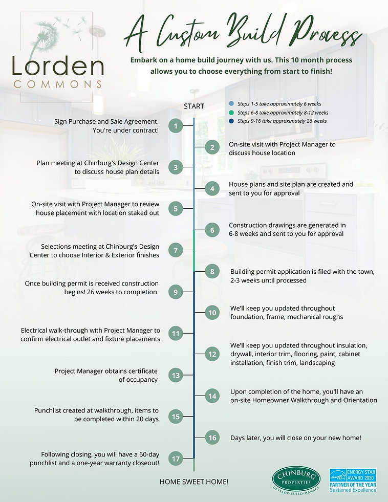 Lorden Build Process Flyer.jpg