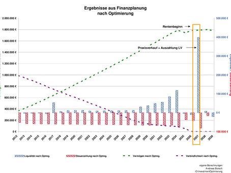 Steuern sparen – koste was es wolle Ein Praxisfall – Teil 2 (die Lösung)