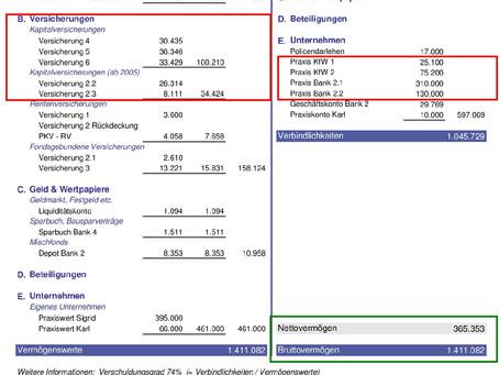 Steuern sparen - koste was es wolle: Ein Praxisfall – Teil 1 (Das Problem)