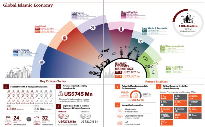 global islamic economy.png