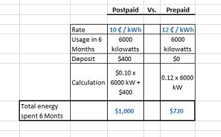 Compare electricity services