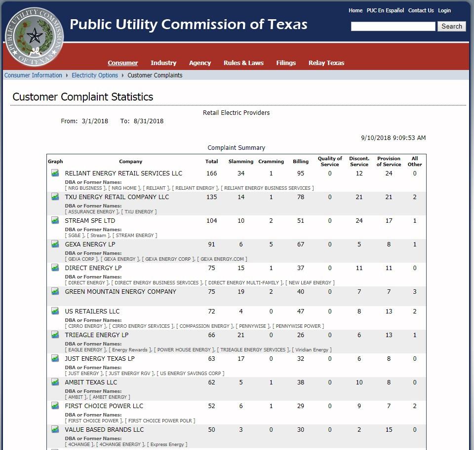 Imagen de la lista de quejas de las compañías de luz