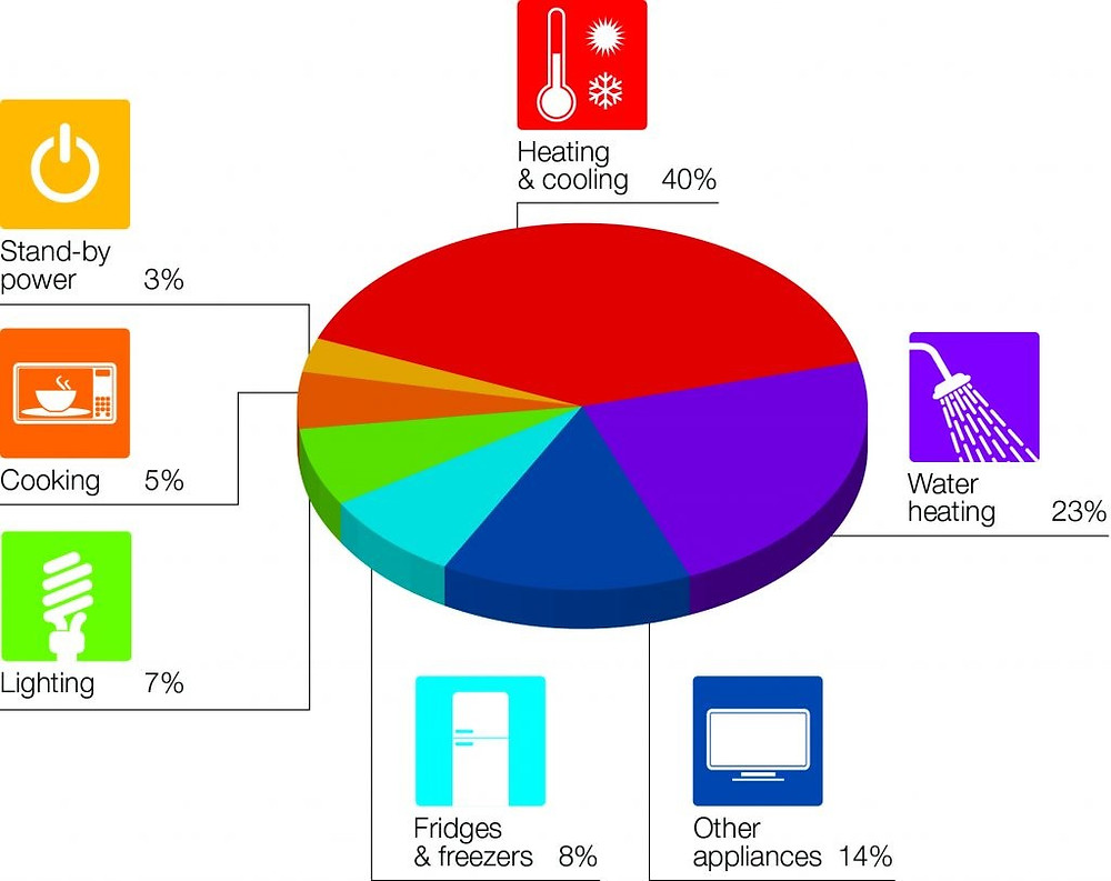 Imagen de la distribución de la energía en el hogar