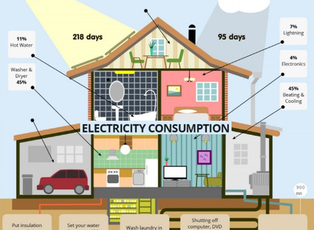 Cheaper Electricity Bills Manage Your Energy Usage