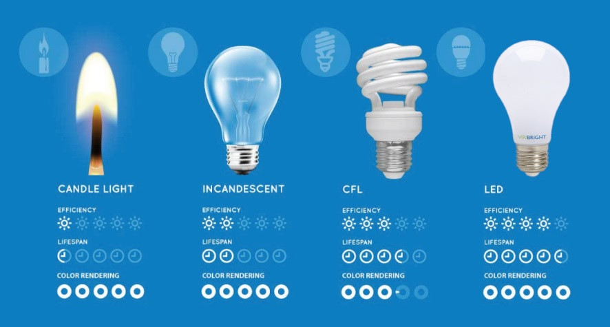 Image of a comparison different light bulbs