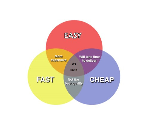 Image of 3 circles where fast cheap and easy electricity collide