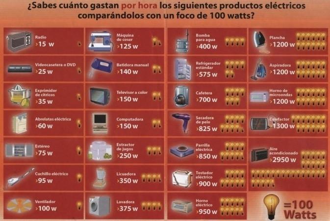 Imagen de electrodomésticos y el consumo en kWh