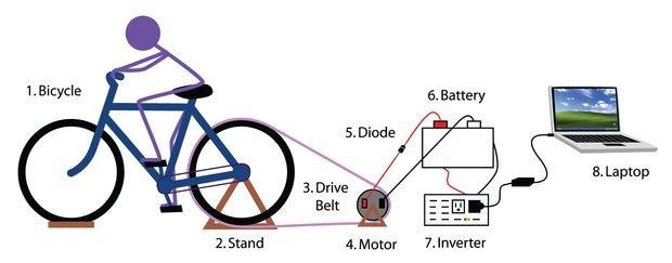 Bicicleta generando electricidad