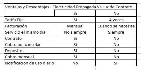 Tabla de ventajas electricidad residencial